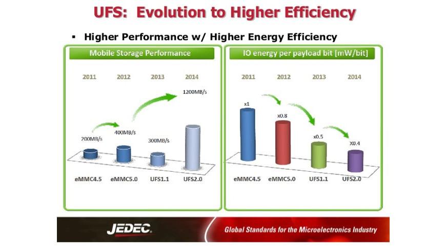 Kecepatan kinerja Antara IC EMMC dengan IC UFS pada Ponsel SmartPhone